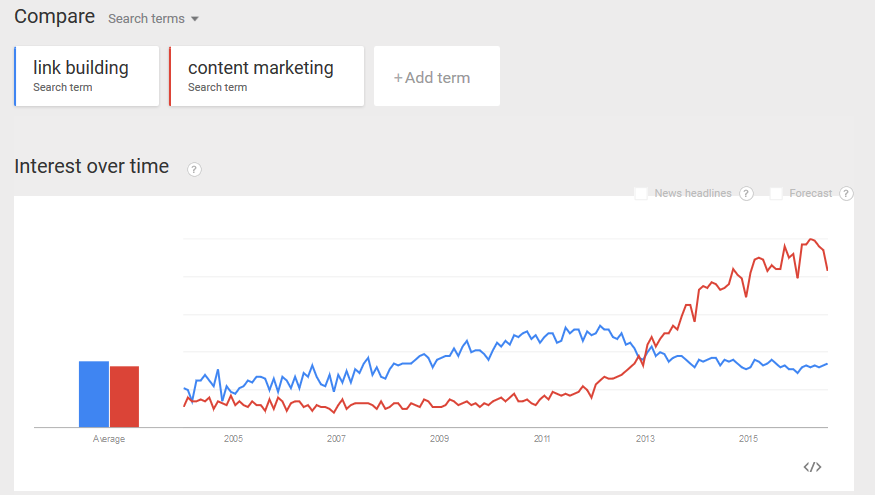 link-building-vs-content-marketing-vs-social-media-managemnt-google-trends-graph